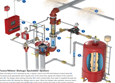 Image result for foam fire system